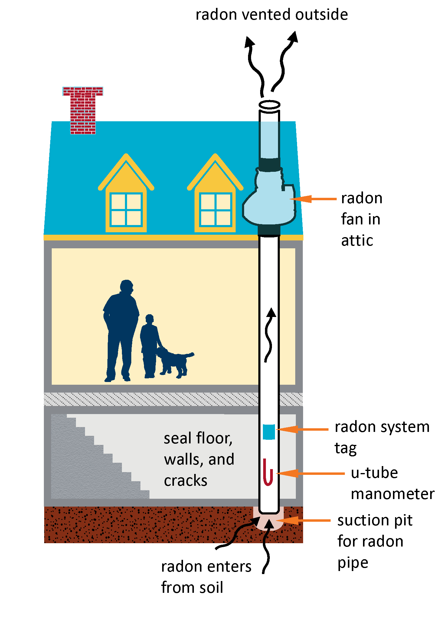 how-radon-mitigation-system-works